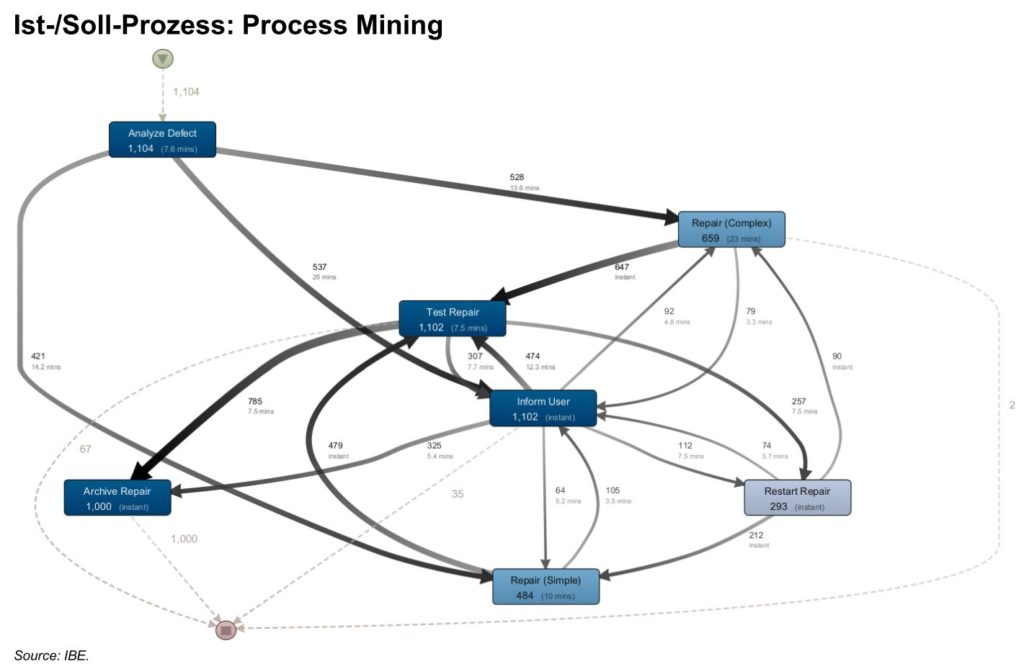 Process Mining Graph in der Software Disco