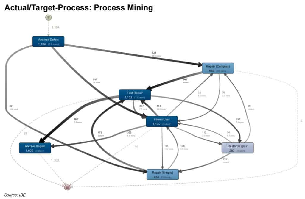 Process Mining Graph in the Software Disco