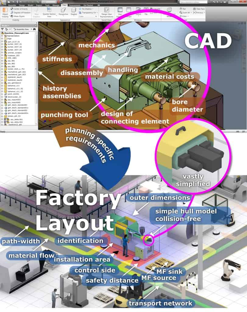 Different requirements of the domains product development and factory planning based on 3D models CAD