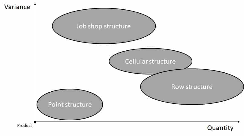 job shop production is suitable for high variance and low quantities