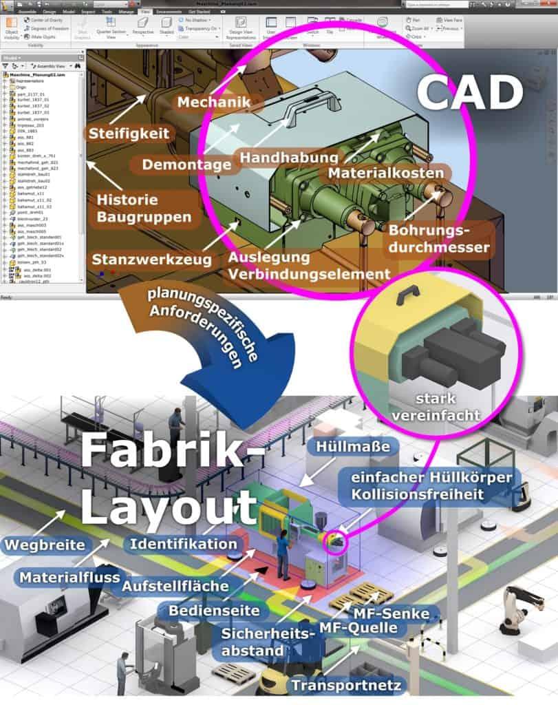 Unterschiedliche Anforderungen der Domänen Produktentwicklung und Fabrikplanung anhand von 3D-Modellen CAD