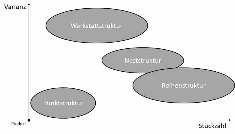 Die Stückzahl hat einen hohen Einfluss auf den Strukturtyp.
