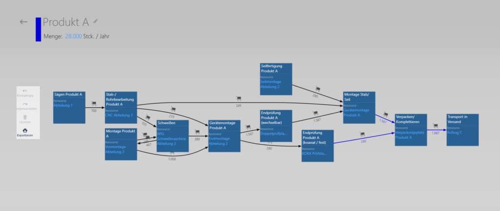 Produktionsplanung mittels Prozessgraph eines Produktes bei VEGA Grieshaber, erstellt mit visTABLE®logix