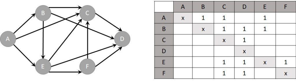Beispiel eines Prozessgraphen mit Verbindungsmatrix für Werkstattfertigung.