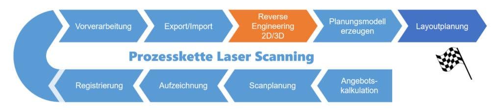 Prozesskette Laser Scanning für die Layoutlanung von Fabriken
