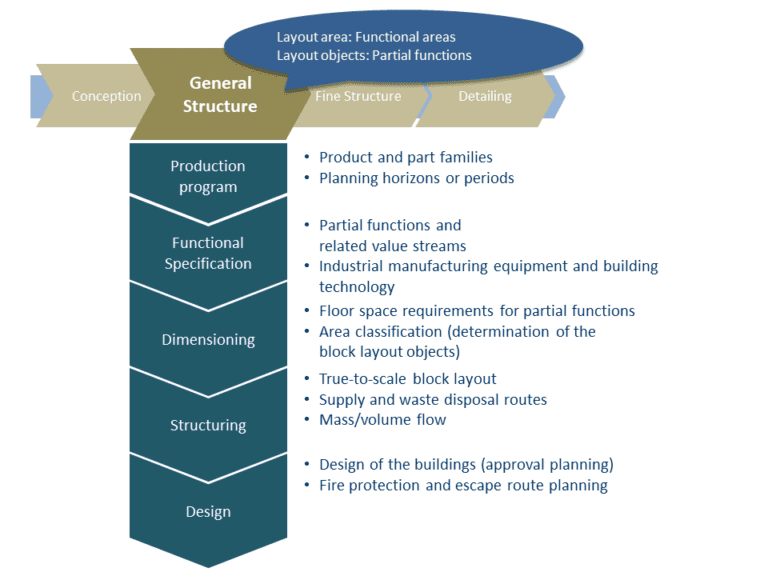 In the rough planning, the planning steps are carried out with high abstraction using arrangement objects of the block layout.