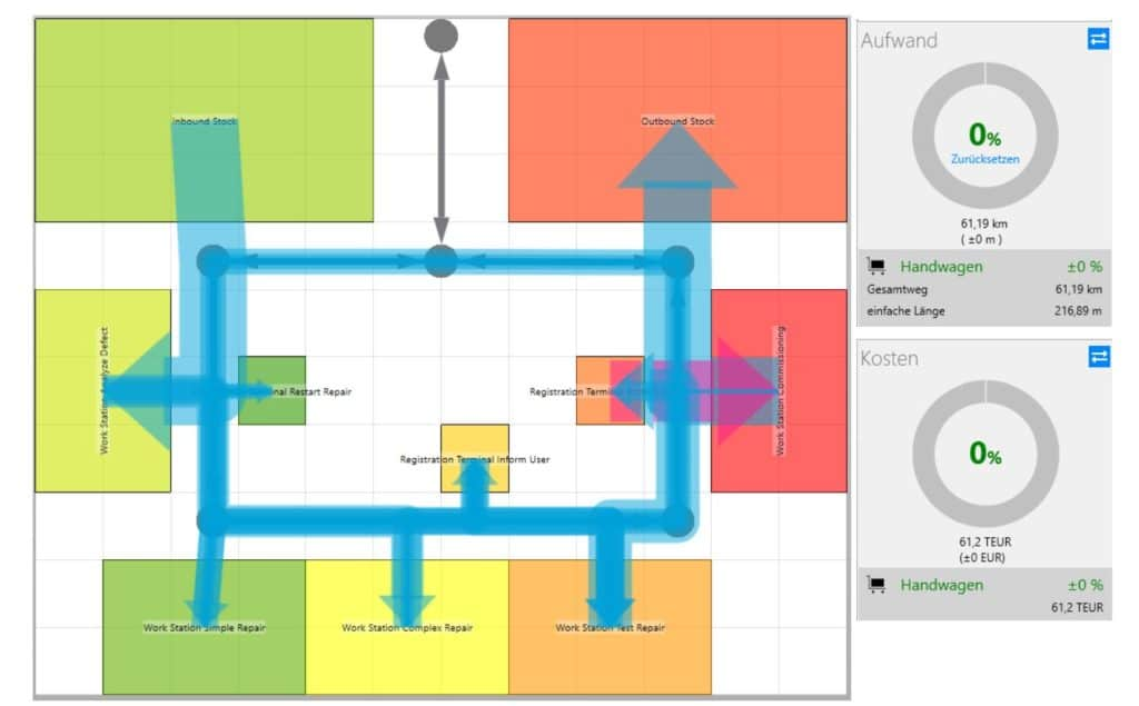 Target layout with material flow analysis in the visTABLE®touch software