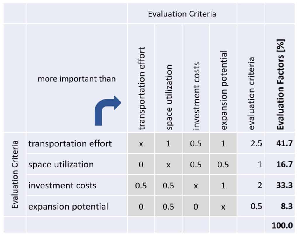 Matrix evaluation criteria Utility value analysis Layout variants
