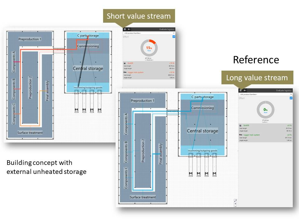 Application of short (left) and long (right) value streams to the layout of an unheated external storage