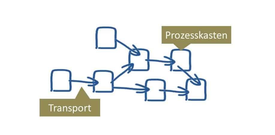 Der Warenstrom-Graph kommt ggü. der Wertstrom-Analyse mit einfacher Symbolik aus.