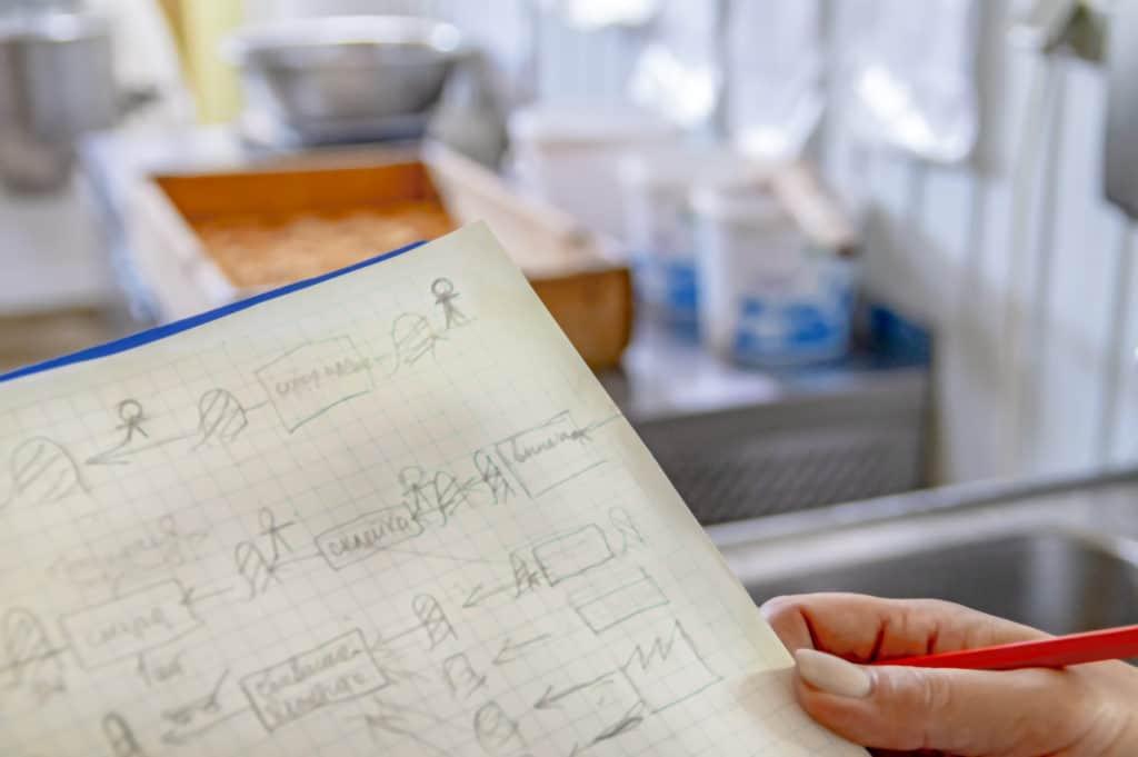 Das Skizzieren des Wertstroms vor Ort erfolgt mit Papier und Bleistift.